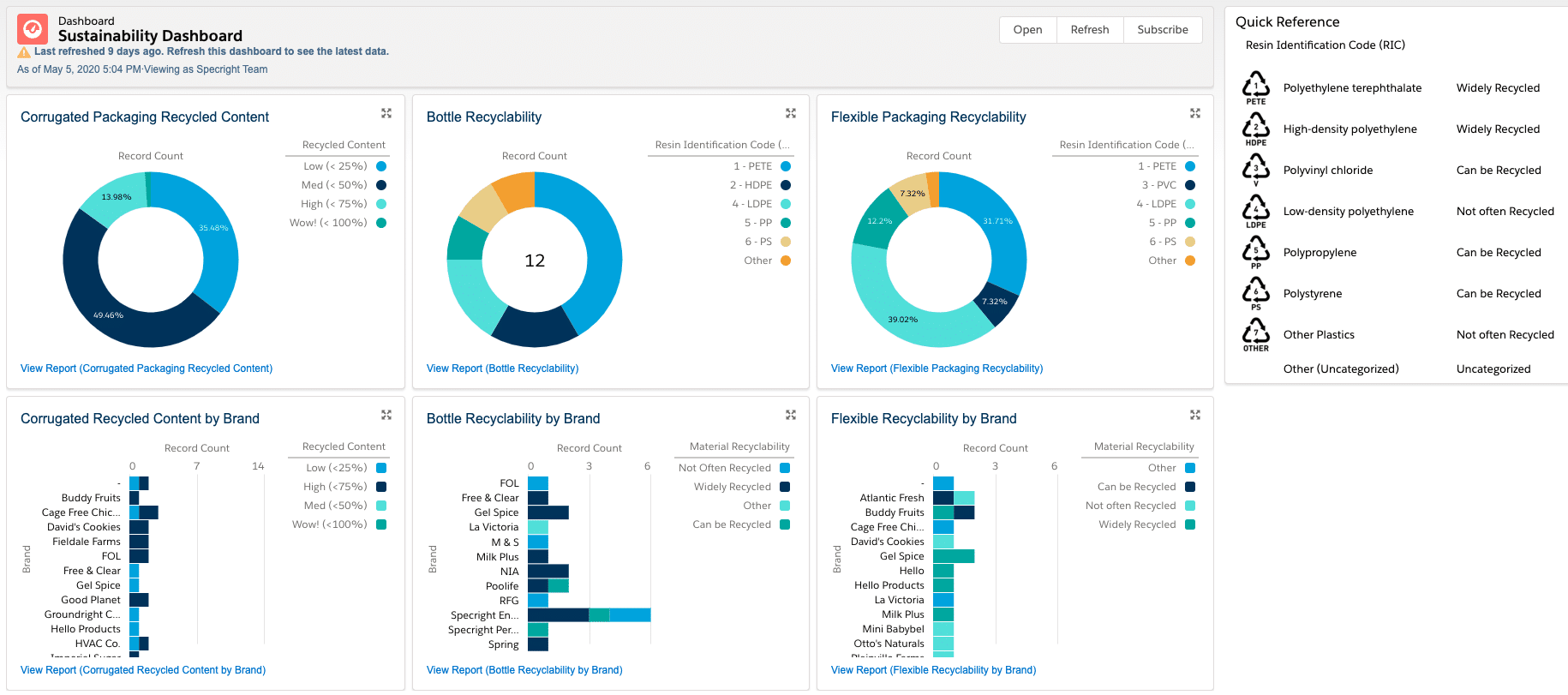 Sustainability Dashboards & Reporting