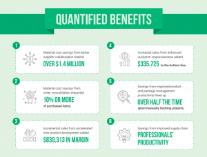 Quantified Benefits of Specification Management